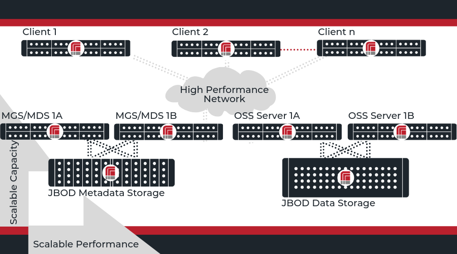 RAID Inc  + Lustre over ZFS | High Performance File System