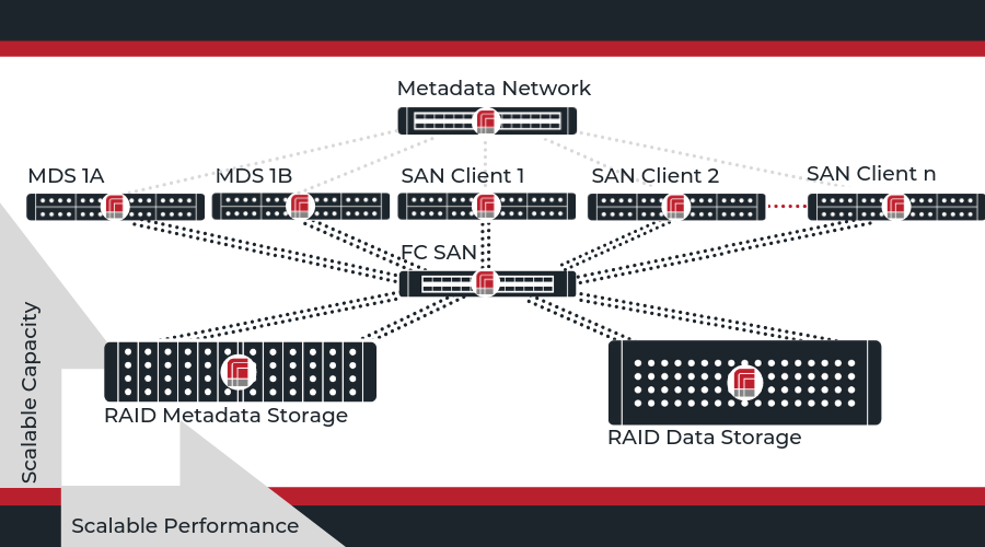 RAID Inc  + StorNext | High Performance Scalable File System